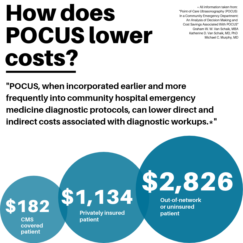 SonoSite blog: Harvard study on the cost savings of POCUS