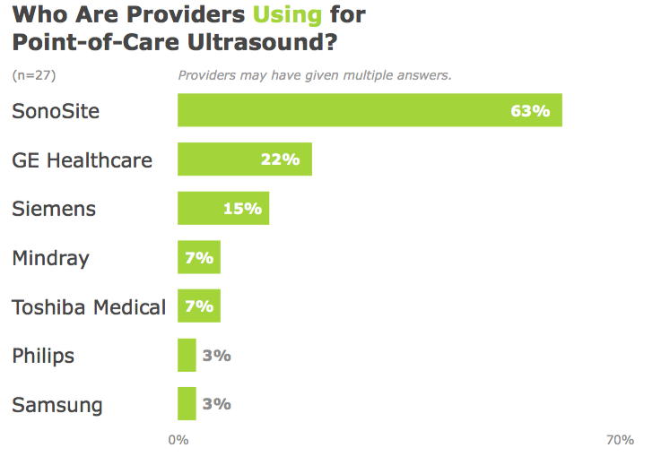 SonoSite: Who Are Providers Using for Point-of-Care Ultrasound?