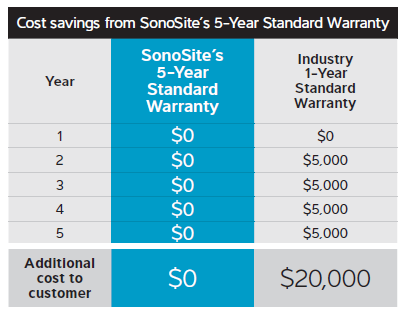 Cost Breakdown between 1 and 5-year warranties for point-of-care ultrasound