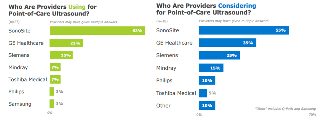 SonoSite is the Most Adopted and Considered POCUS Provider
